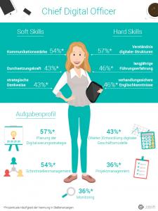 Chief Digital Officer_Infografik