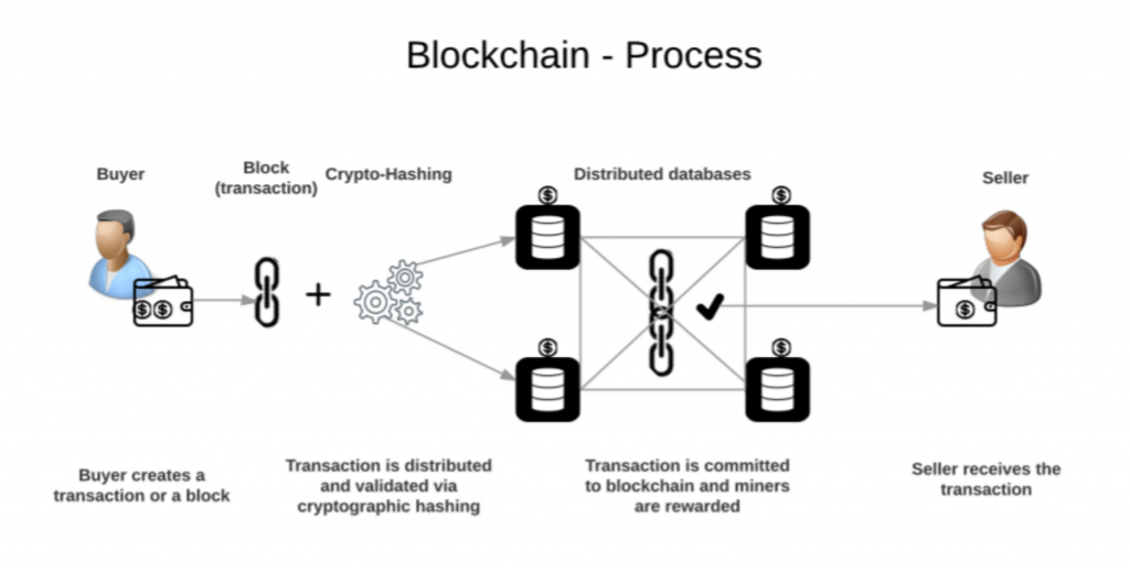 https://upload.wikimedia.org/wikipedia/commons/4/4e/Blockchain-Process.png