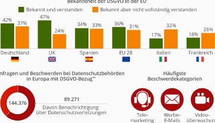 Wie bekannt ist die DSGVO in EUROPA bei Nutzern ?