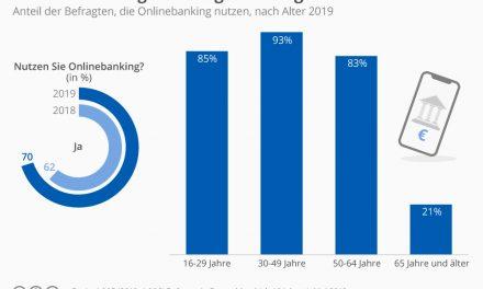 Onlinebanking endlich am Ziel angekommen? Wem wird Vertrauen geschenkt – den Banken?